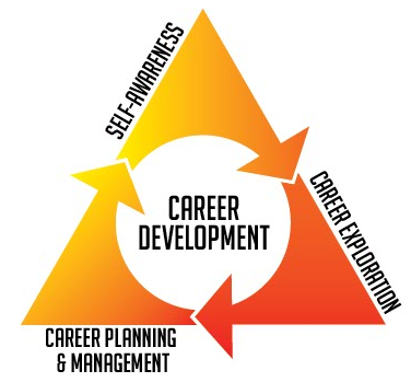 Download Nebraska Career Development Model
